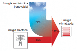 Sistema de ahorro energético | Aerotermia