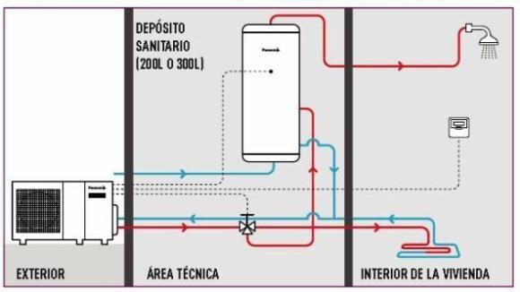 Sistema aerotermia